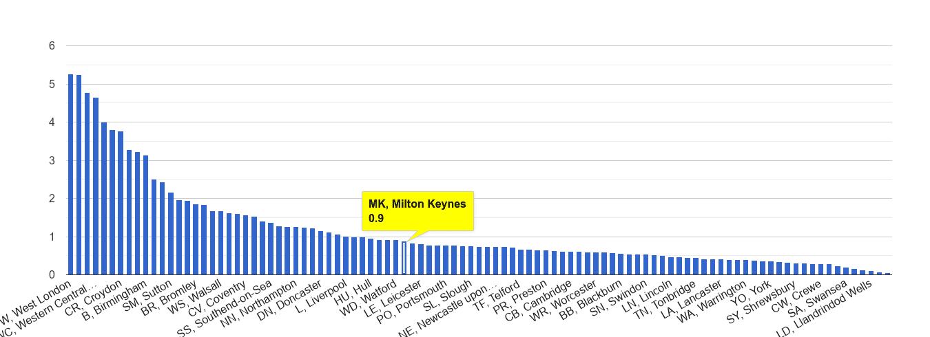 Milton Keynes robbery crime rate rank