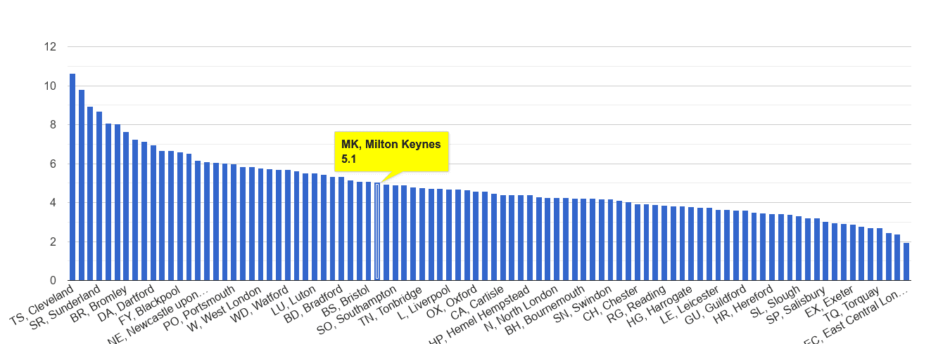 Milton Keynes shoplifting crime rate rank