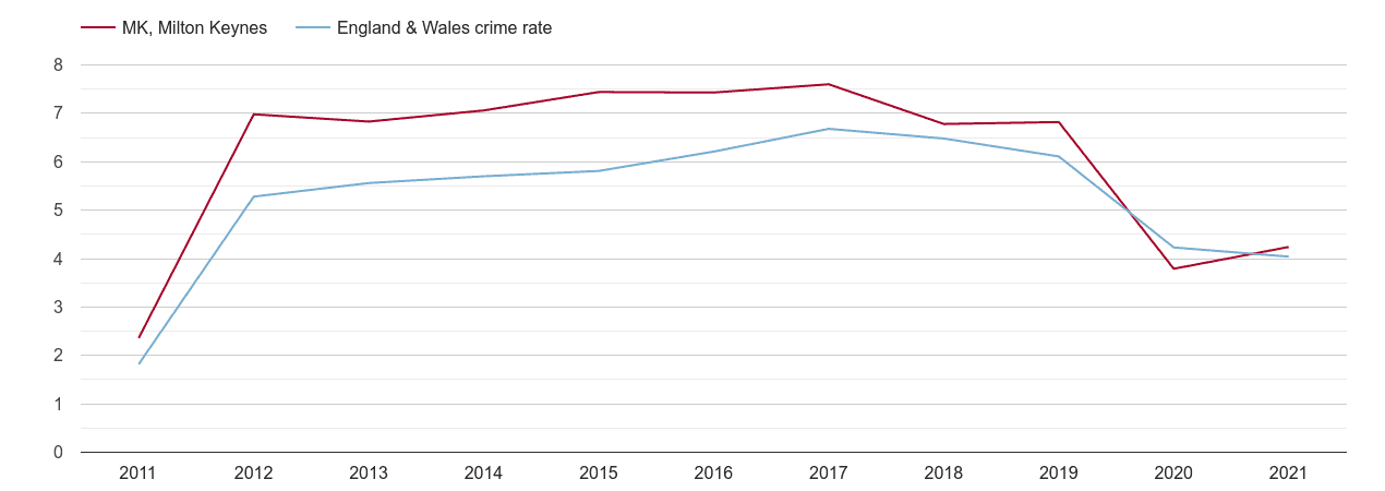 Milton Keynes shoplifting crime rate