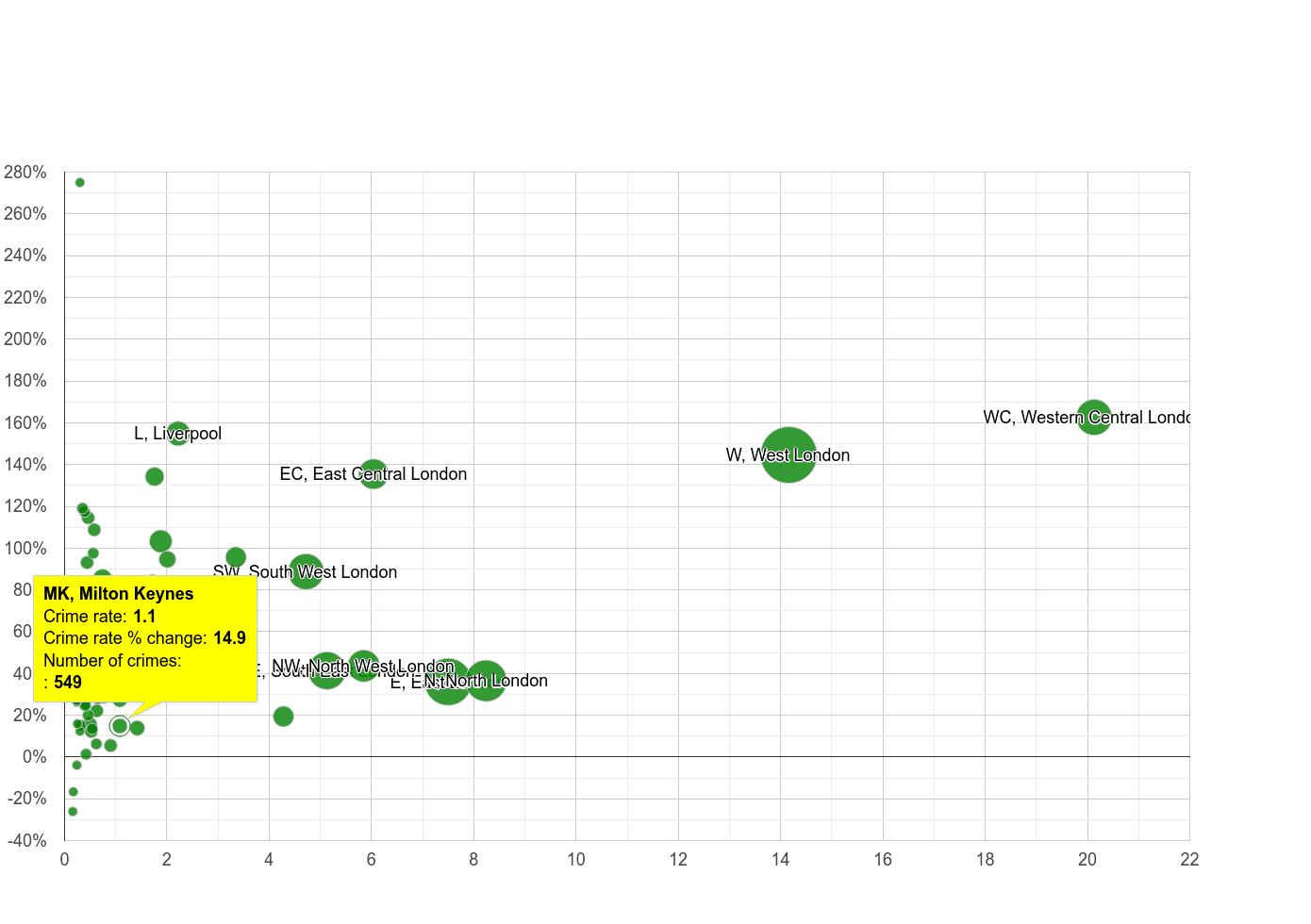 Milton Keynes theft from the person crime rate compared to other areas