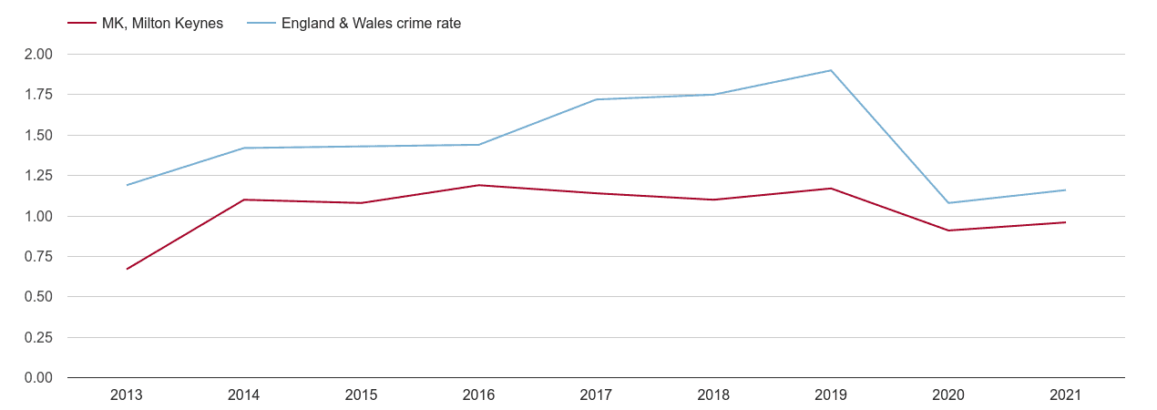 Milton Keynes theft from the person crime rate