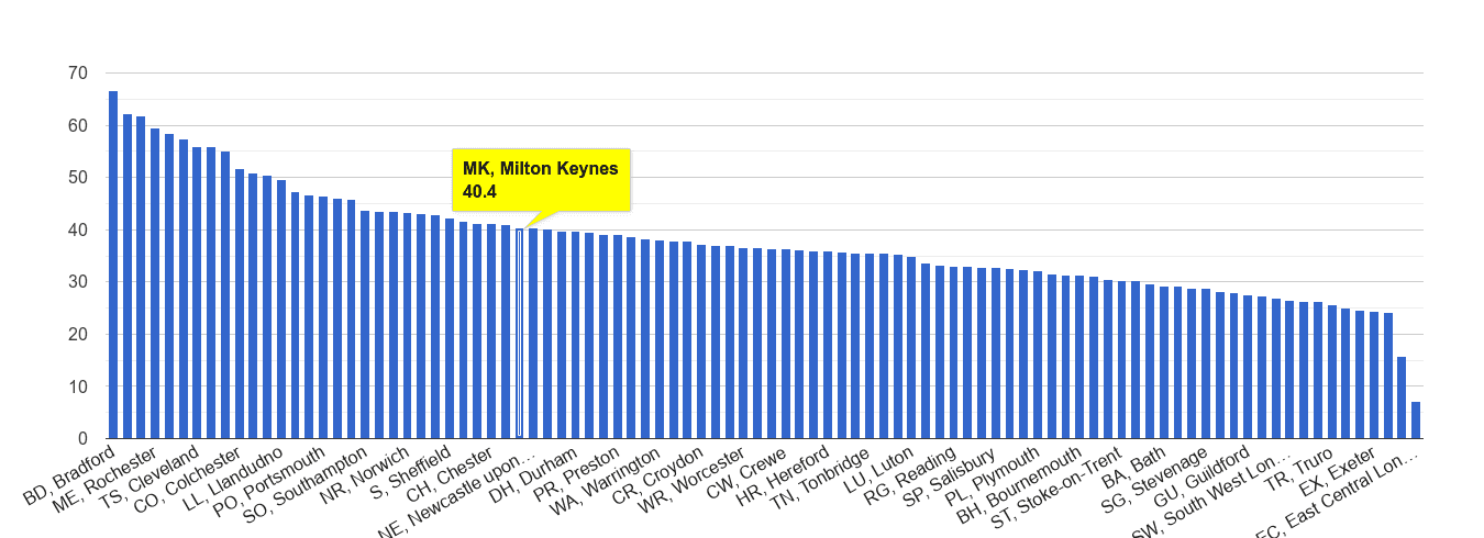 Milton Keynes violent crime rate rank