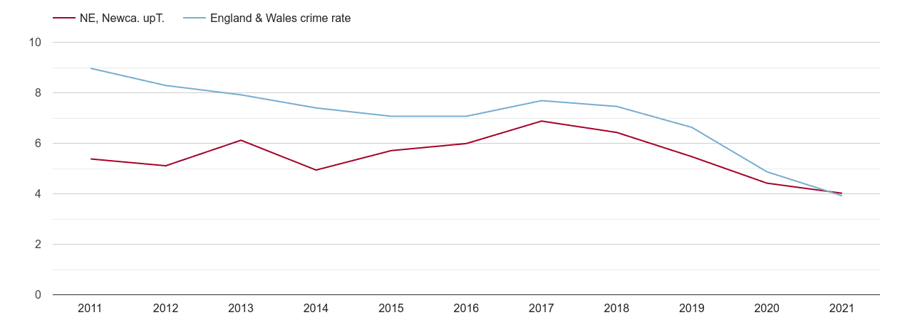 Newcastle upon Tyne burglary crime rate