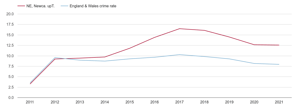 Newcastle upon Tyne criminal damage and arson crime rate