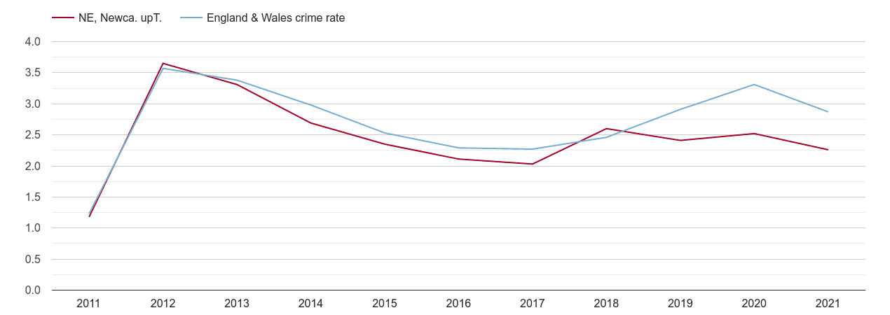 Newcastle upon Tyne drugs crime rate