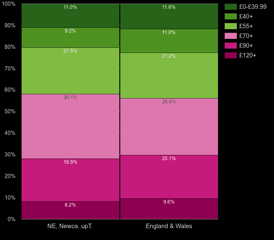Newcastle upon Tyne houses by heating cost per square meters