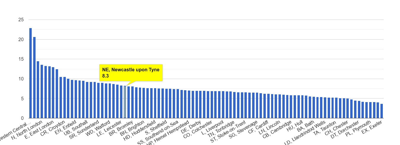 Newcastle upon Tyne other theft crime rate rank