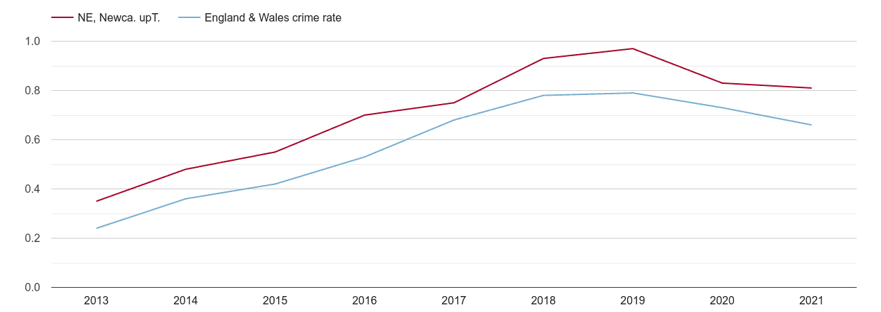 Newcastle upon Tyne possession of weapons crime rate
