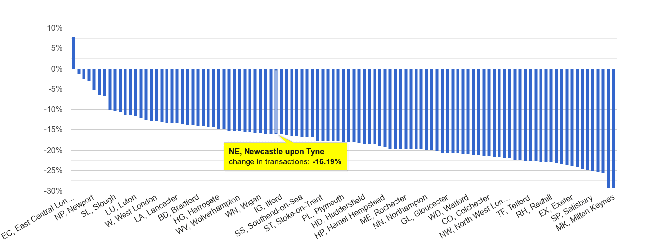 Newcastle upon Tyne sales volume change rank