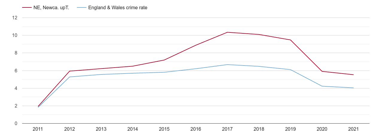 Newcastle upon Tyne shoplifting crime rate