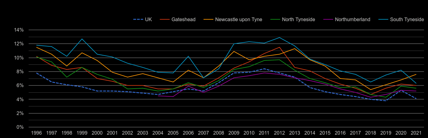 Newcastle upon Tyne unemployment rate by year