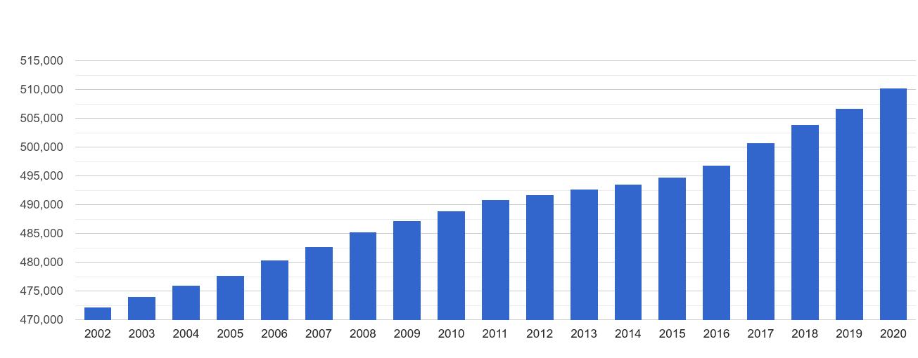 Newport population growth