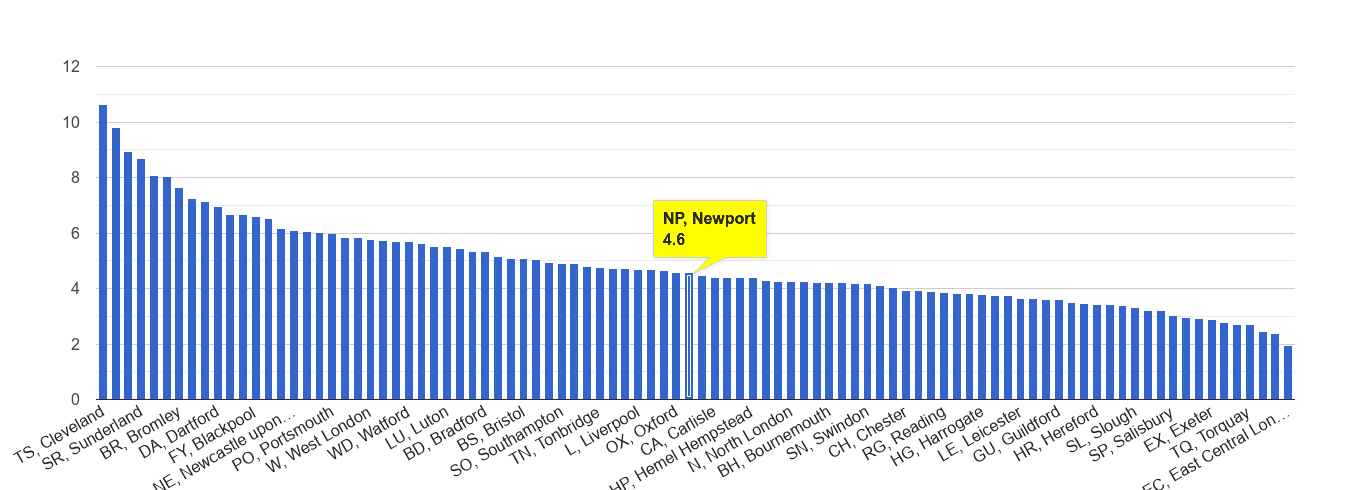 Newport shoplifting crime rate rank