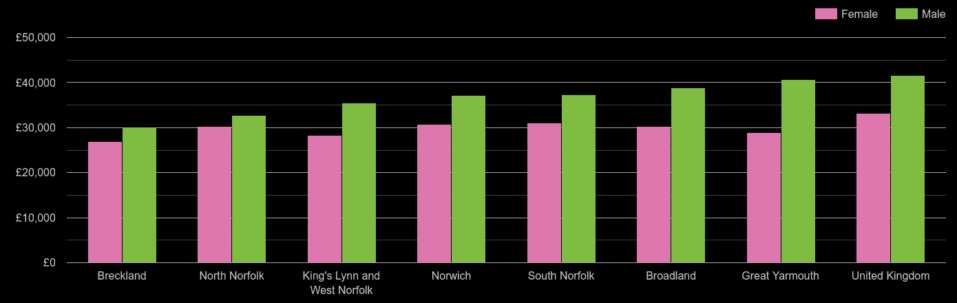 Norfolk average salary comparison by sex