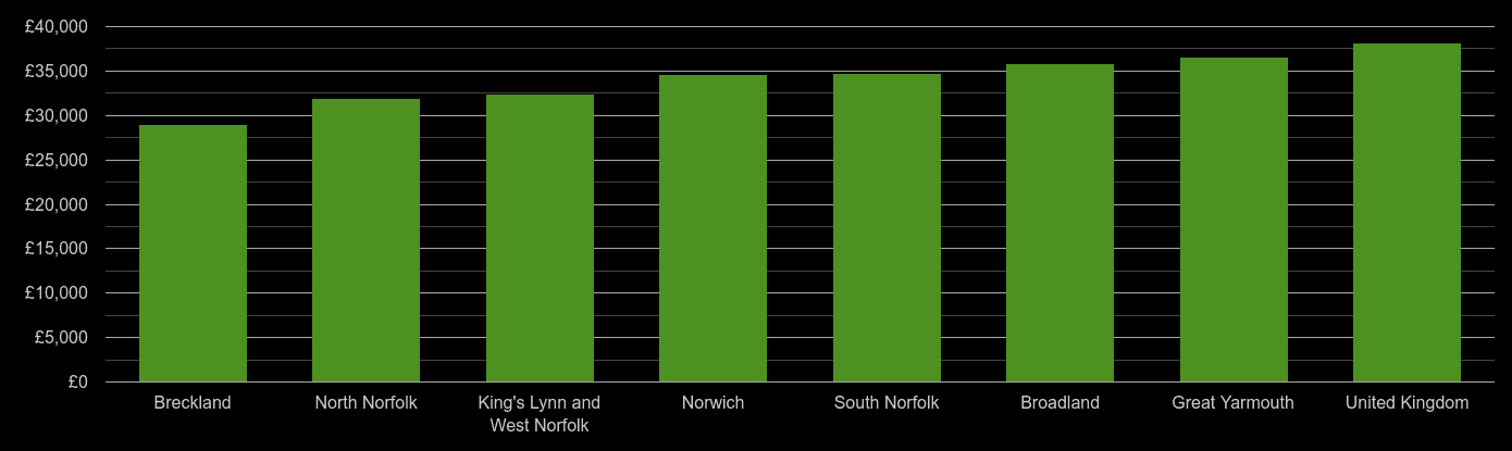 Norfolk average salary comparison