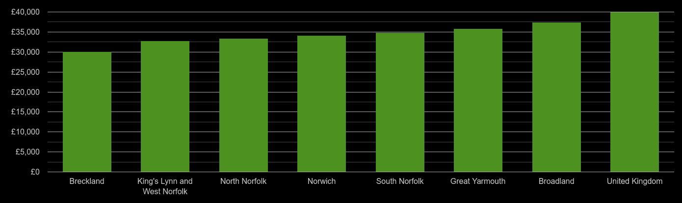 Norfolk average salary comparison