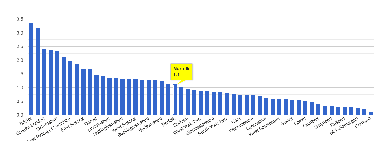 Norfolk bicycle theft crime rate rank