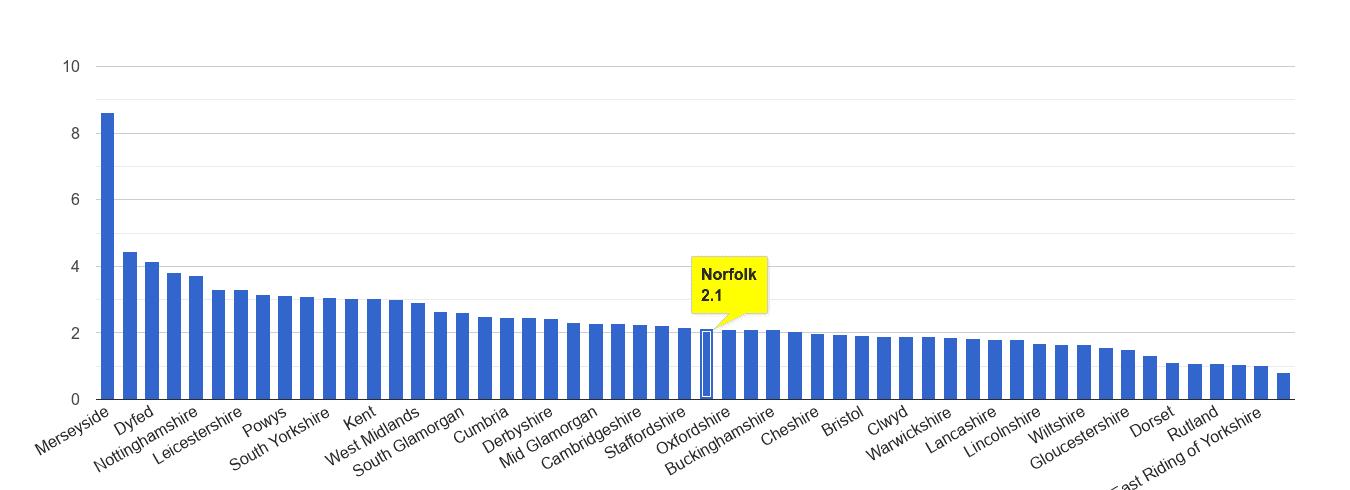 Norfolk drugs crime rate rank