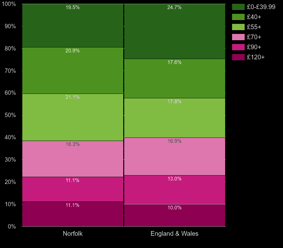 Norfolk flats by heating cost per square meters