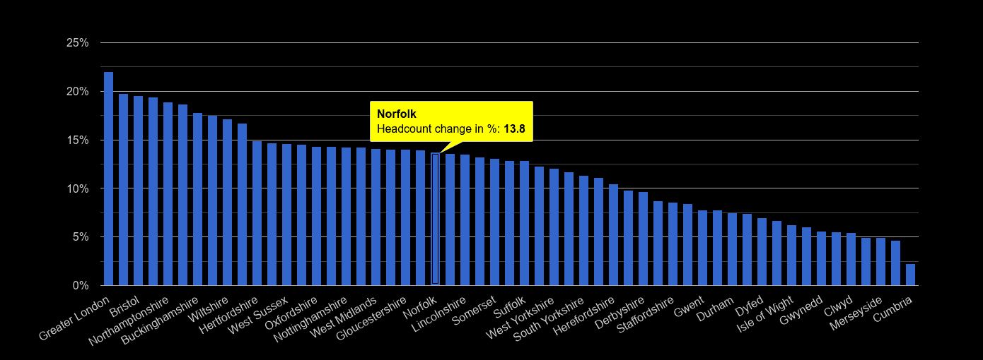 Norfolk headcount change rank by year