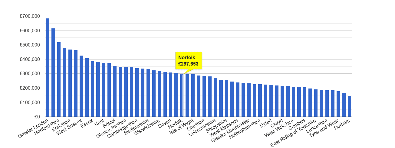 Norfolk house price rank