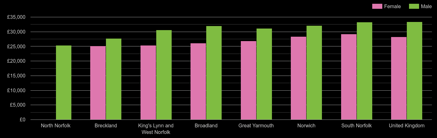 Norfolk median salary comparison by sex