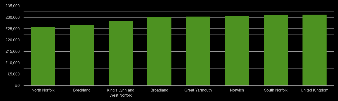 Norfolk median salary comparison