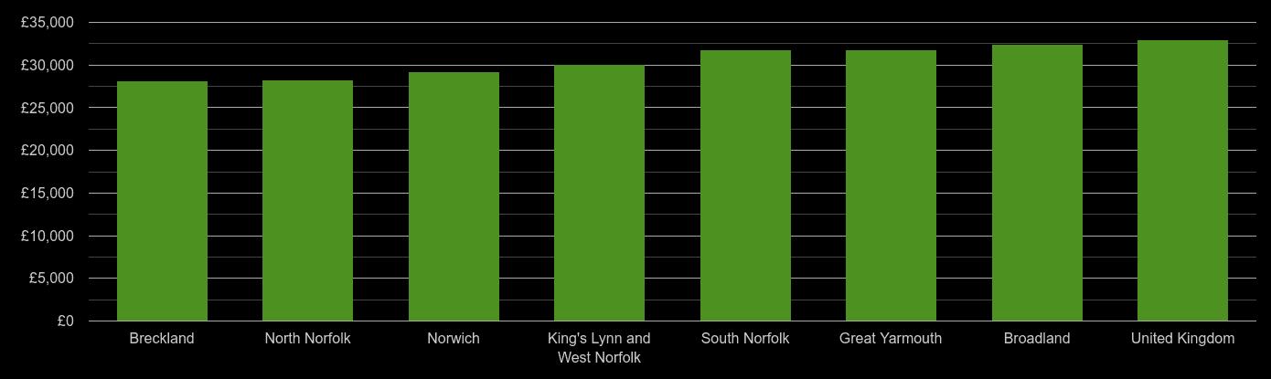 Norfolk median salary comparison
