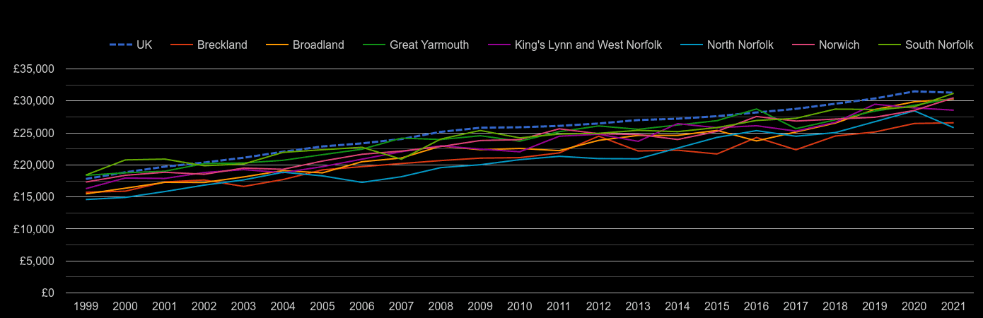 Norfolk median salary by year