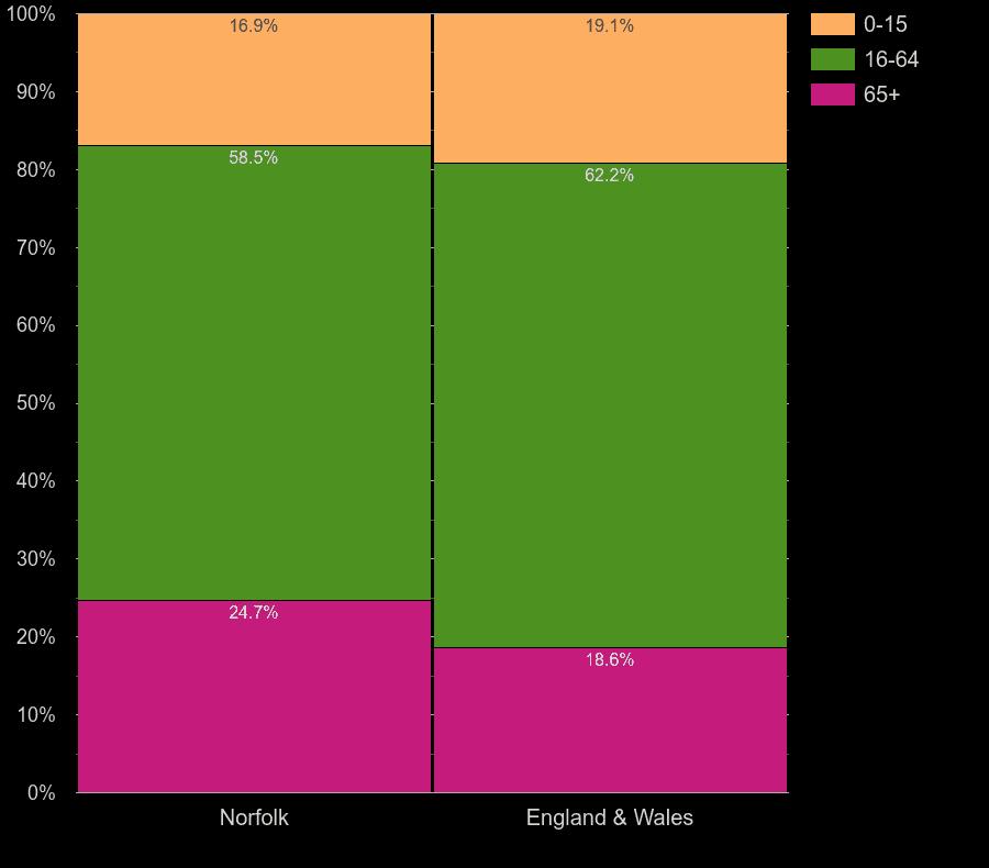 Norfolk working age population share