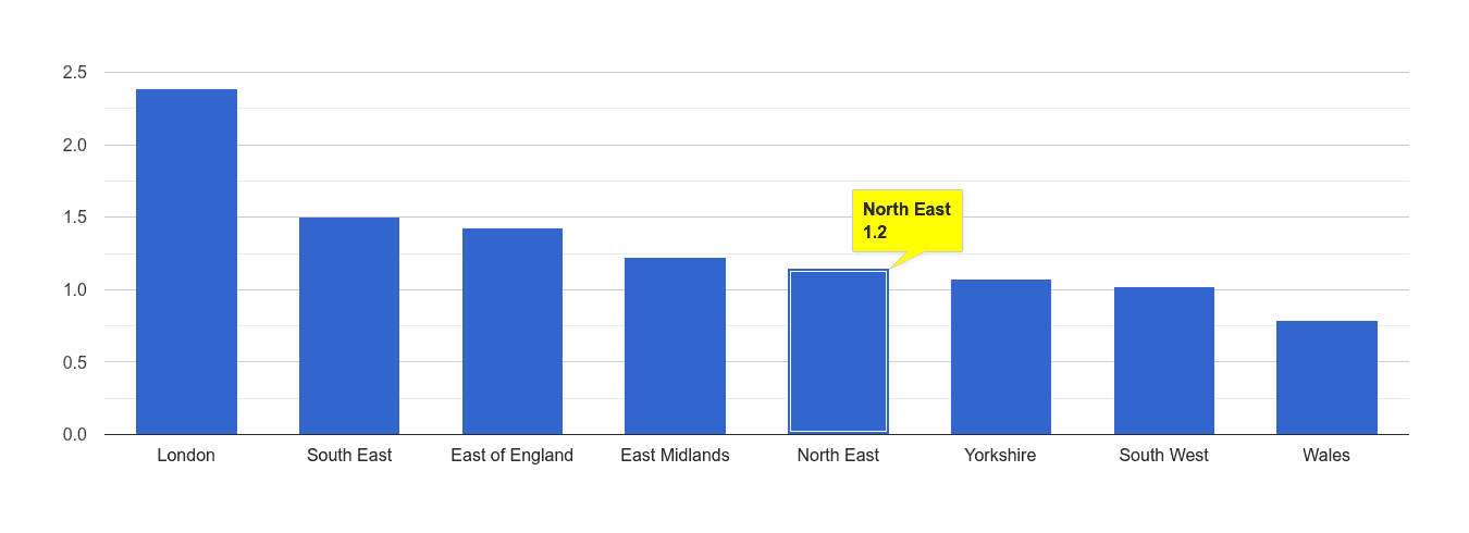 North East bicycle theft crime rate rank