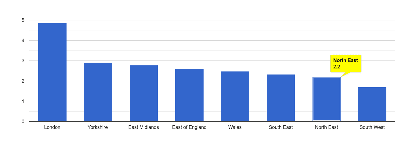 North East drugs crime rate rank