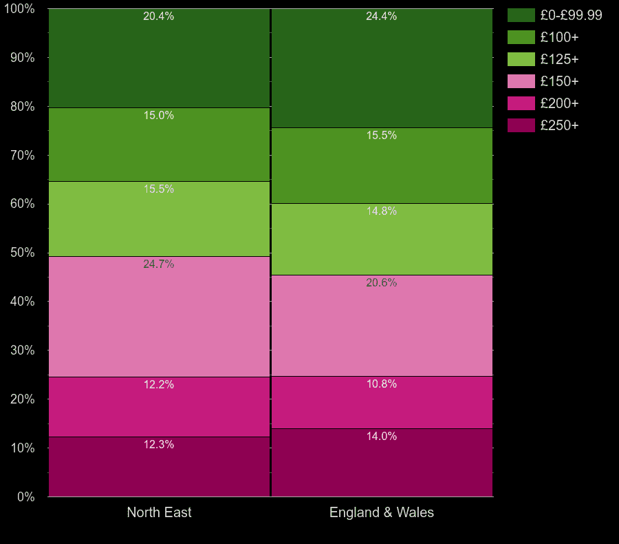 North East flats by heating cost per room