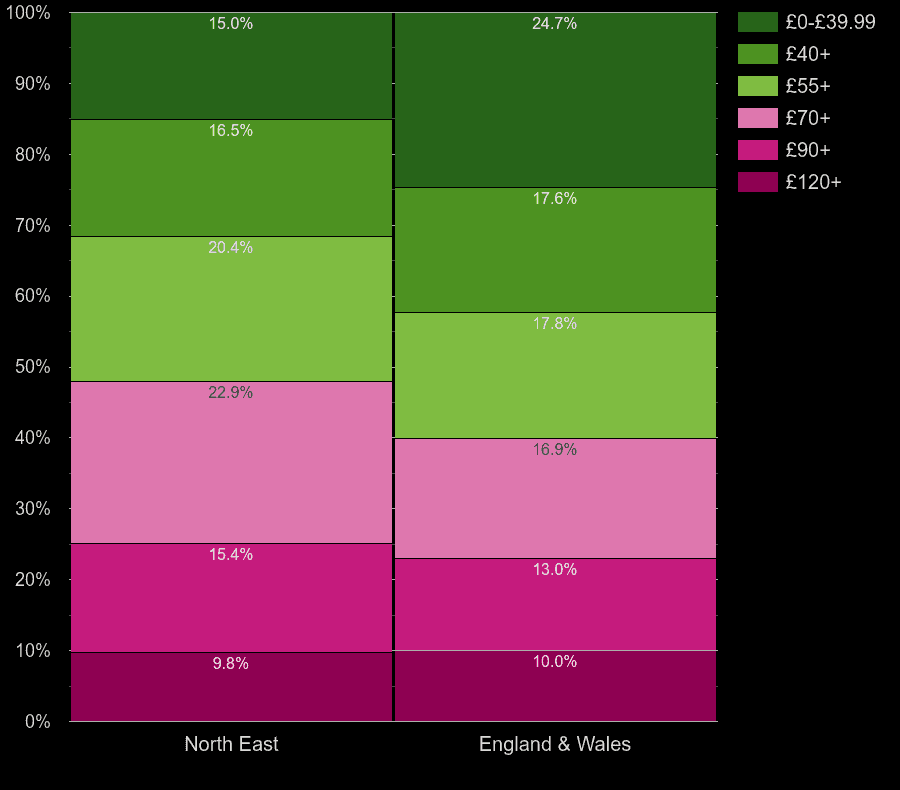 North East flats by heating cost per square meters