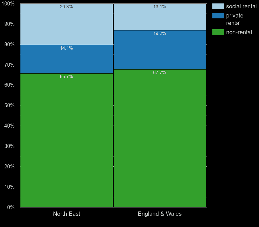 North East homes by rental type