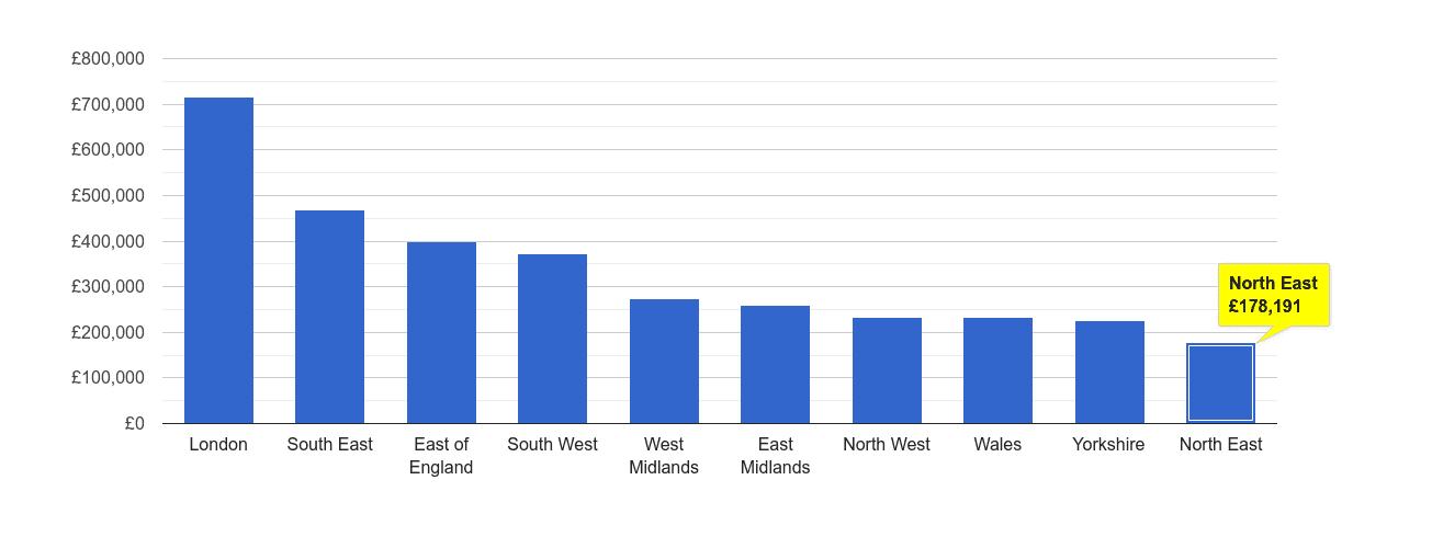 North East house price rank