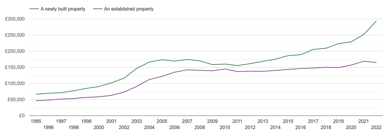North East house prices new vs established
