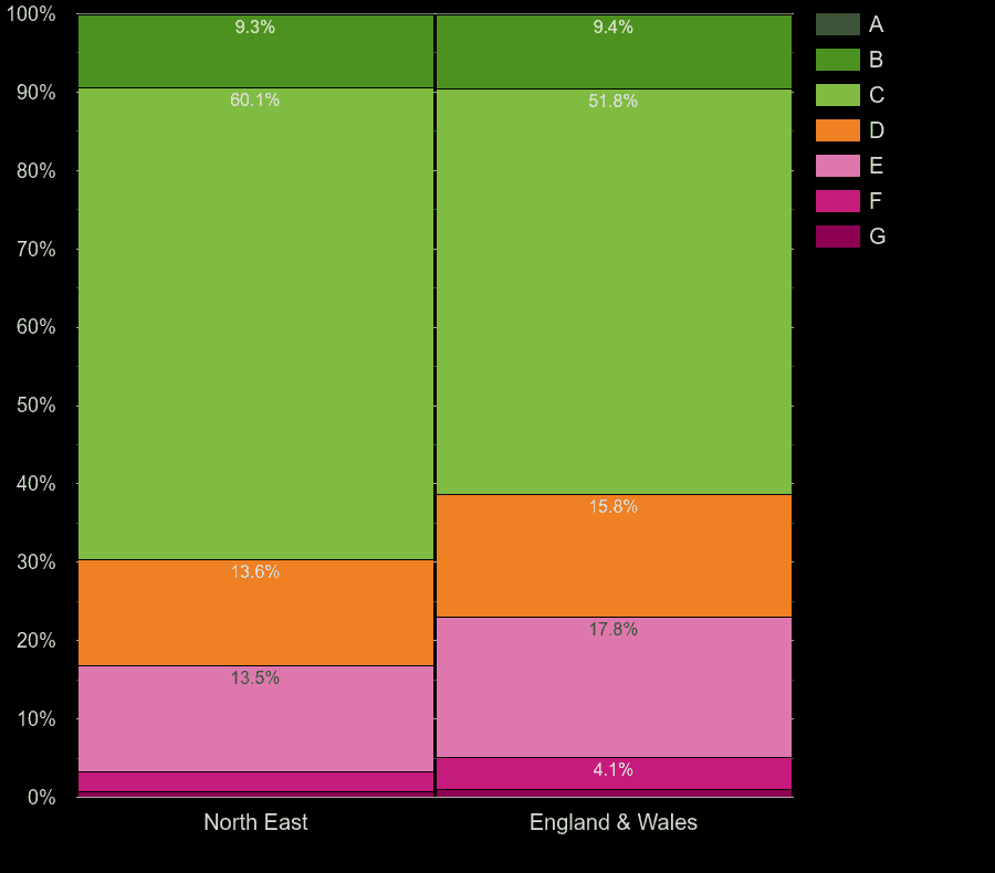 North East houses by energy rating