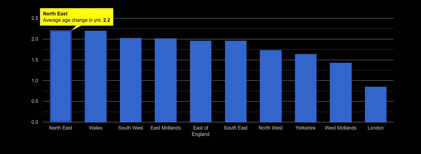 North East population average age change rank by year