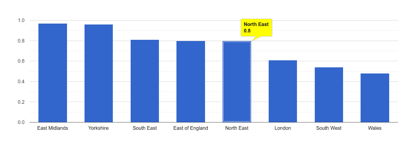North East possession of weapons crime rate rank