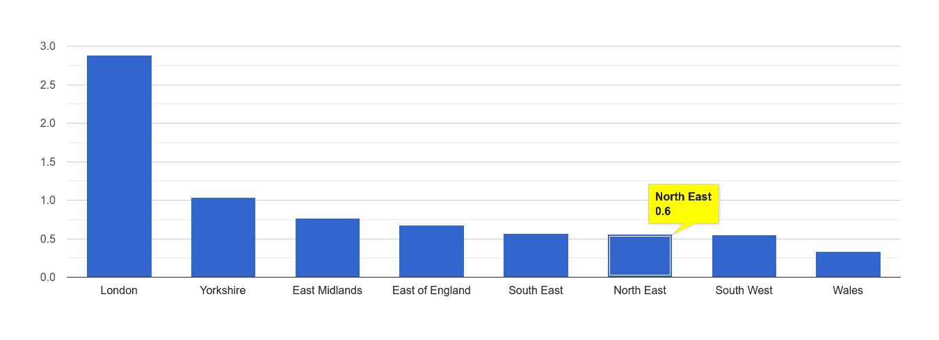 North East robbery crime rate rank