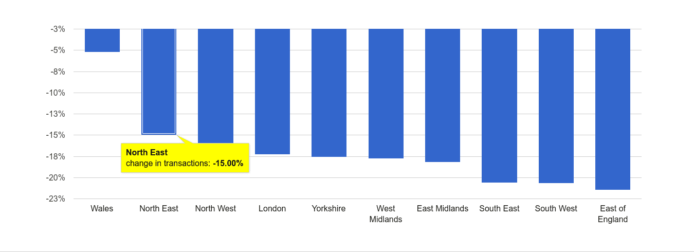 North East sales volume change rank