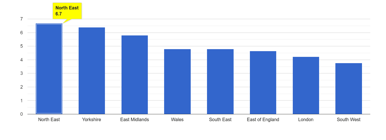 North East shoplifting crime rate rank