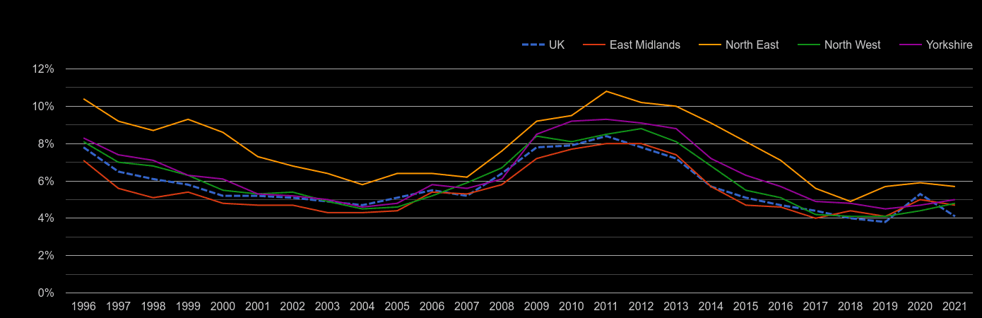 North East unemployment rate by year