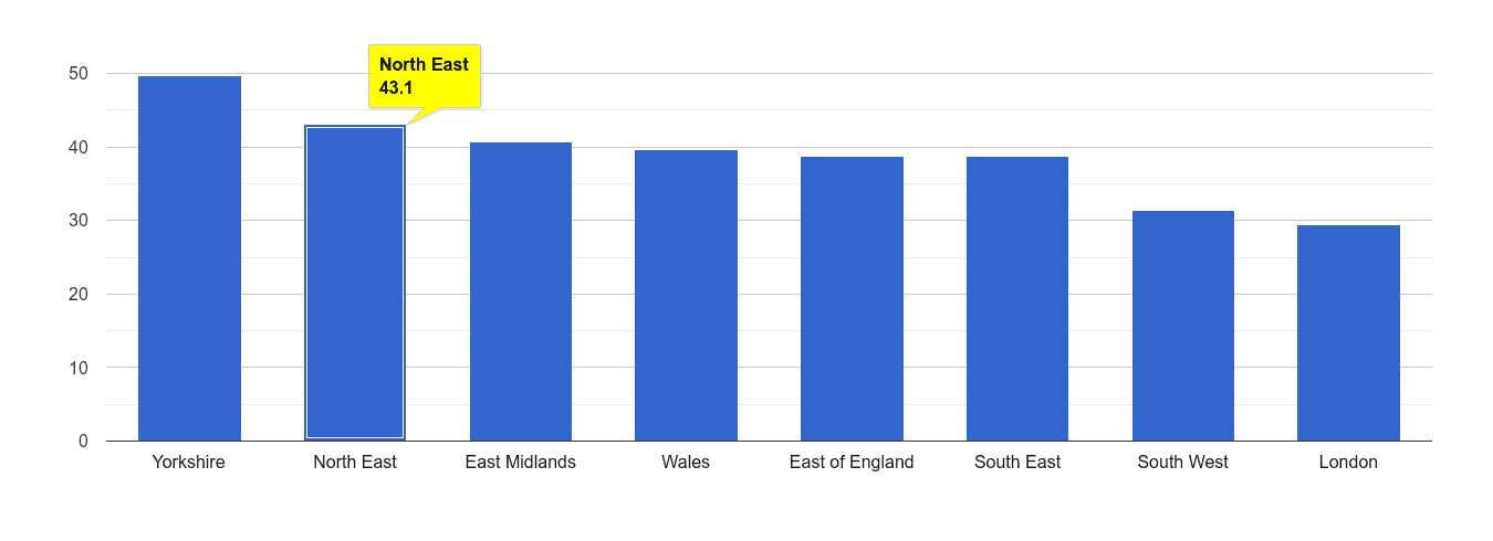 North East violent crime rate rank