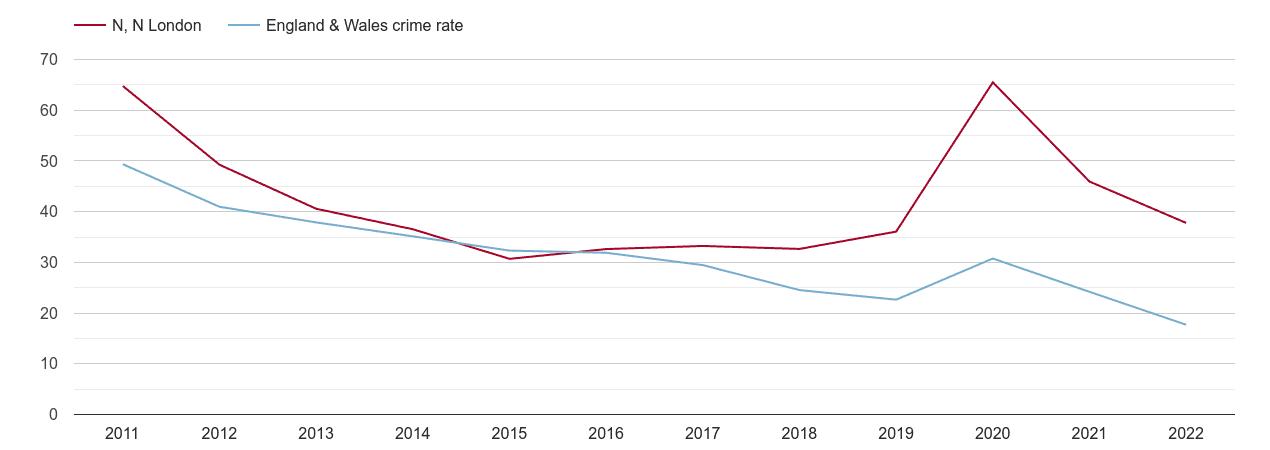 North London antisocial behaviour crime rate