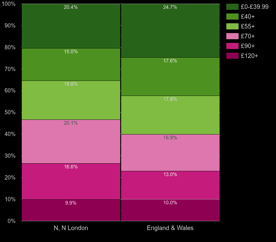North London flats by heating cost per square meters