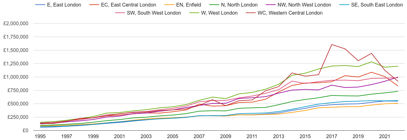 North London House Prices In Maps And Graphs