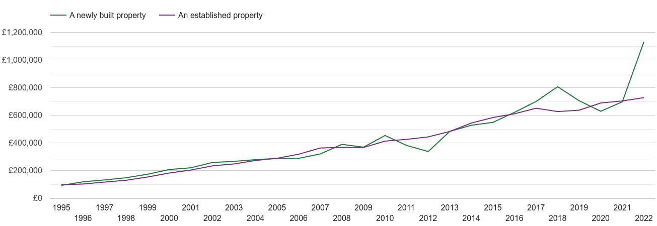 North London house prices new vs established