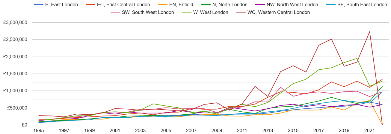 North London new home prices and nearby areas